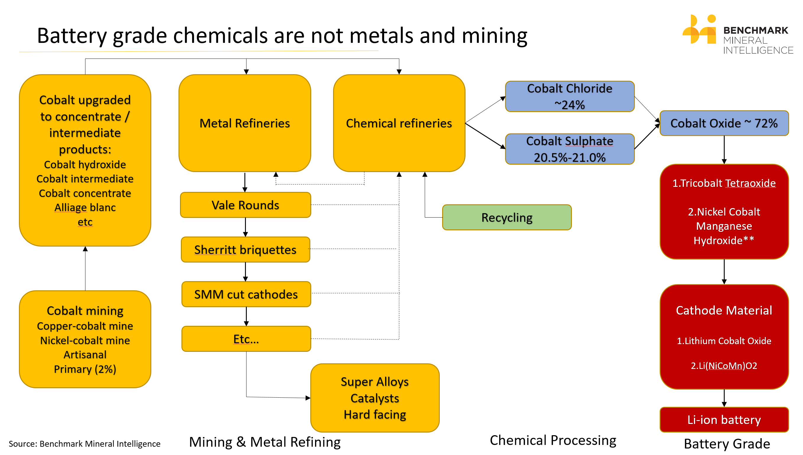 cobalt supply chain  from mine to lithium ion battery