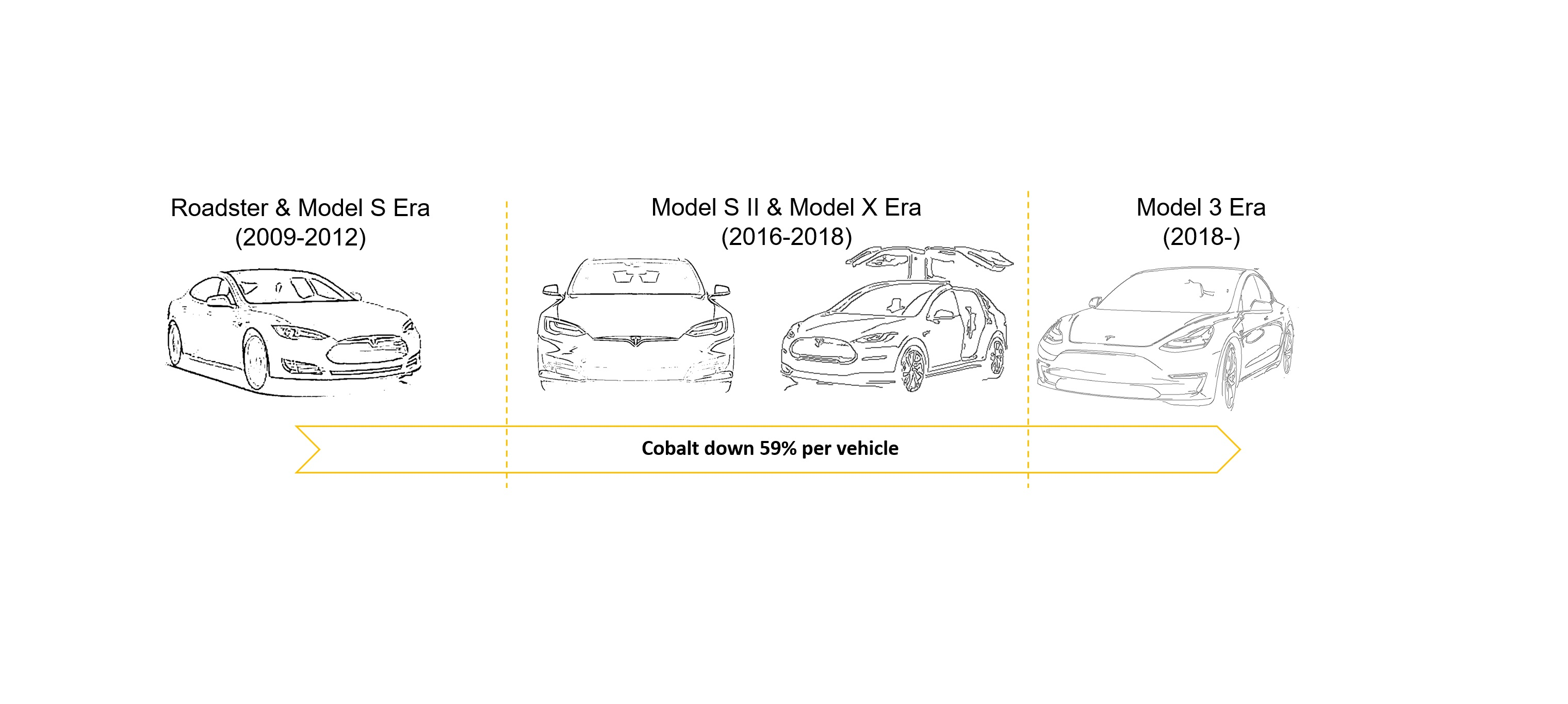 Panasonic Reduces Tesla S Cobalt Consumption By 60 In 6 Years