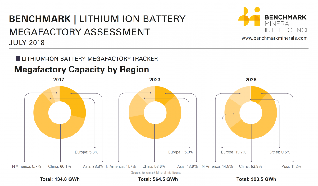 lithium ion battery China