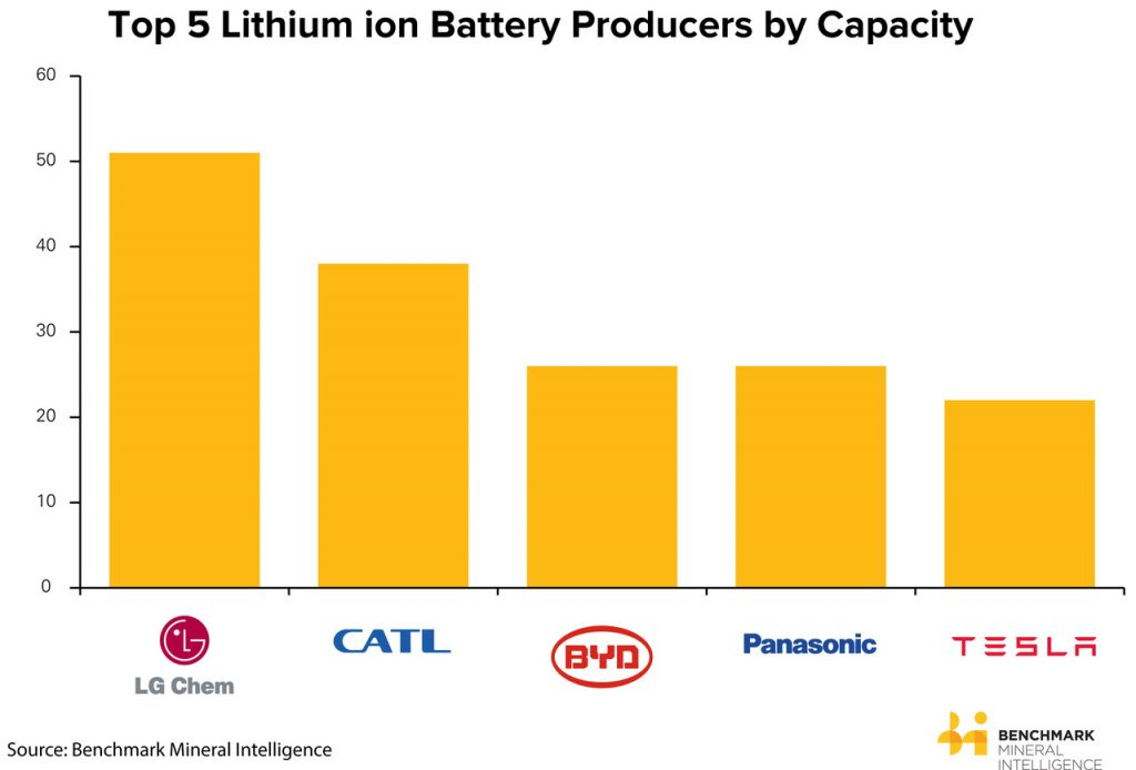 lithium ion battery production